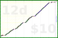 youkad/workout's progress graph