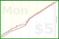 brennanbrown/journalbar's progress graph