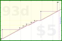 chriswax/clean's progress graph