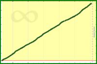 meta/cchurn's progress graph