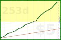 rhitsqueaky/updateweightcontrol's progress graph