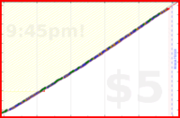 hazelross/skincare's progress graph