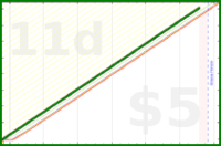dehowell/intentions's progress graph