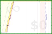 d/readperec's progress graph