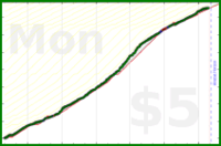 justanotherjon/meta's progress graph