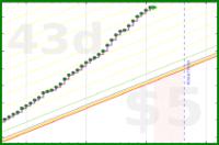 dehowell/steps's progress graph