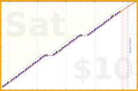 schmatz/running's progress graph