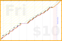 b/airbend's progress graph