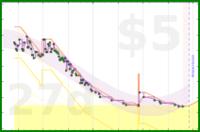 gsheasha/weightloss's progress graph