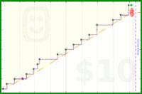 bthom/personalreading's progress graph