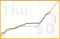 shanaqui/lshtm_biostatistics's progress graph