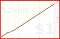 brennanbrown/foodlog's progress graph