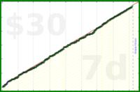 shanaqui/fastfood's progress graph