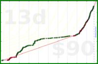 d/beebrain's progress graph