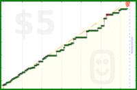 flemir2/amazon's progress graph