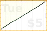 byorgey/fb-inbox's progress graph
