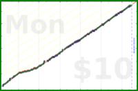 nepomuk/eleven's progress graph