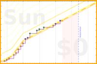 d/clutter's progress graph