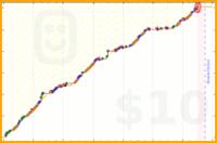faire/smugglethefirecracker's progress graph