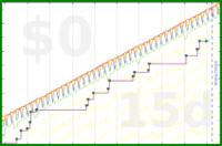 b/meta-pto's progress graph
