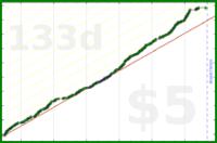 luispedro/letz's progress graph