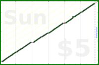 tracy_reader/dailyplanning's progress graph
