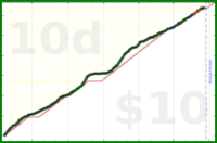 youkad/rescuetime_very_productive's progress graph