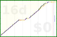 youkad/coding's progress graph