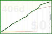ksen0/code's progress graph