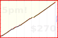d/push's progress graph