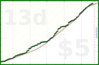 dehowell/chores's progress graph