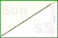 tracy_reader/flylady's progress graph