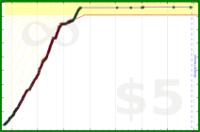 m/pushups's progress graph