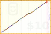 zerotimer/run's progress graph