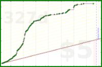 galenhimself/blog's progress graph