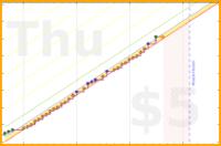 donhdefl/jobhunt's progress graph
