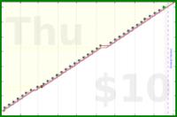 b/nutrition-review's progress graph