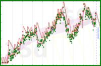 brady32/2014loseweight's progress graph