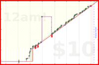 chriswax/tocks's progress graph