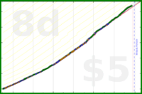 forshu/3d_artistry's progress graph