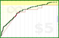d/tt's progress graph