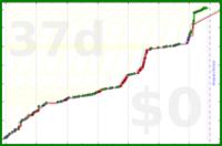 d/tkl's progress graph
