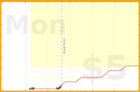 grayson/do-tiles's progress graph