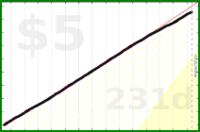 d/nafk's progress graph