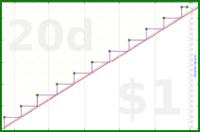 mad/flee-fleas's progress graph