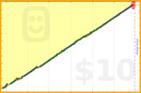 luispedro/d930's progress graph