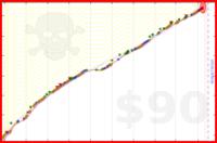 superingrid/1000ord's progress graph