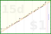b/howtalk's progress graph
