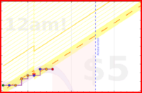 par3val/workouttime's progress graph
