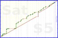 bkam/pages's progress graph